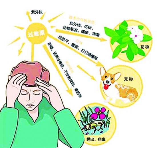 对身体来说,春天是新一轮的开始,因此格外重要。可由于南北方气候不同,不同地区呈现特有的多发疾病,只有了解这些特点,才能更好地防患于未然,保护自己和家人的健康。 北方:干燥多风温差大,重点要防哮喘、慢阻肺、心血管疾病等。 对策:慎减衣、睡足觉、少外出、戴口罩。 如今,北方地区的气压、风速、温差等还不稳定,而变化多端的气候可能会导致心脏血管发生痉挛,加上此时易患感冒,常是诱发心绞痛和急性心肌梗死的原因。因此,预防心脑血管疾病在这个时节非常重要,特别是对患有高血压、冠心病的人来说。 春季一定要注意保暖,居室温度