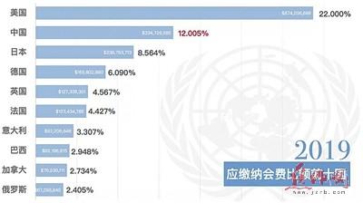 联合国财政困境